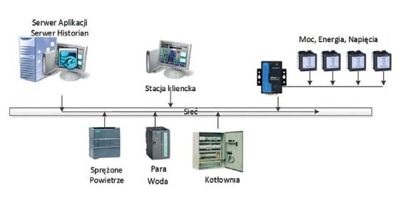 Lisner - schemat połączeń urządzeń