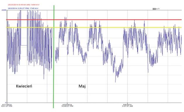 Lisner - wykres poboru mocy przed i po włączeniu strażnika mocy