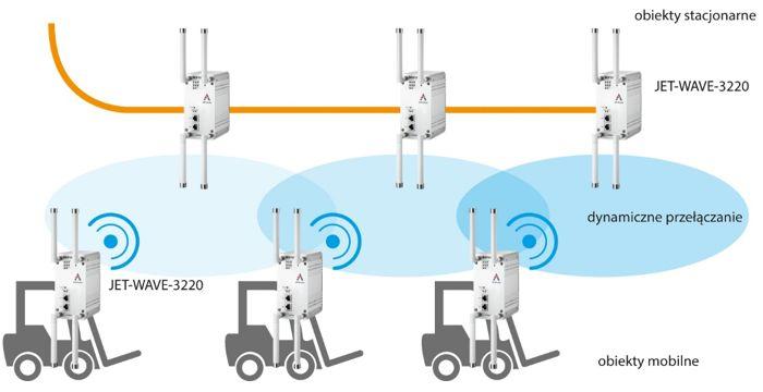 JET-WAVE-3220 - obsługa punktów mobilnych