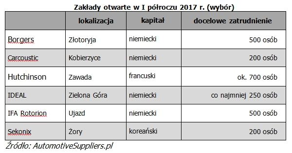 I polrocze_2017_3