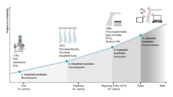 Historia i założenia Industry 4.0