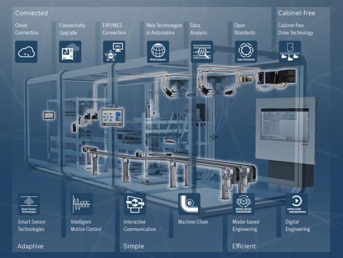 rozwiązania dotyczące automatyki