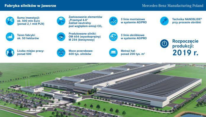 Budowa fabryki silników Mercedesa