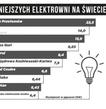 elektrownie na świecie