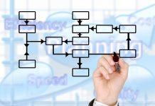 automatyzacja procesów logistycznych