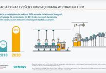 Smart Industry 2020