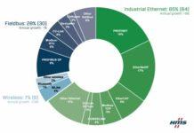 wzrost sieci przemysłowych