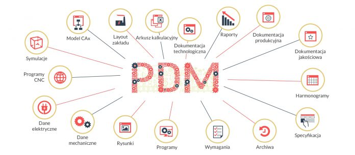 PDM (ang. Product Data Management)