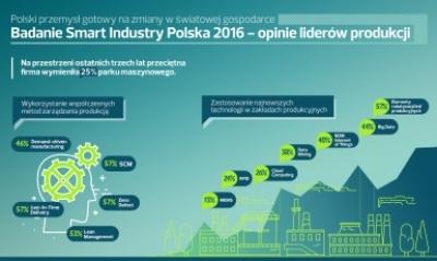 Polska branża przemysłowa
