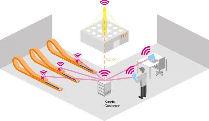 Inteligentne prowadniki kablowe