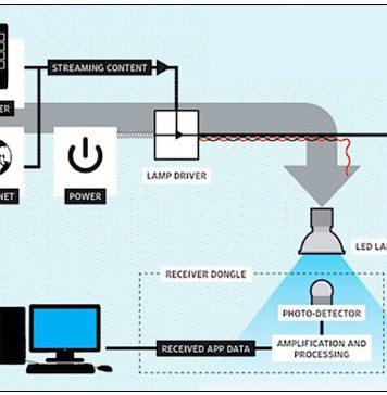 Sieć Li-Fi